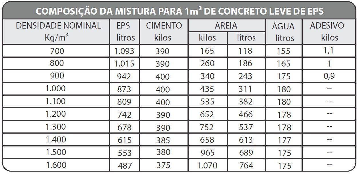 composicao_concreto_leve_m3