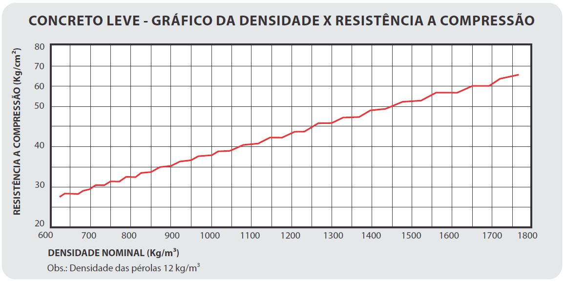 grafico_concreto_leve